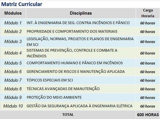 INTRODUCAO DE SEGURANCA CONTRA INCENDIOS E PANICO