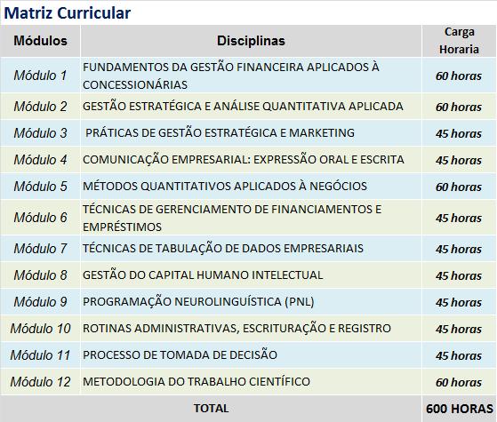 MBA EXECUTIVO EM ADMINISTRAÇÃO DE CONCESSIONÁRIA